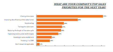 With 71%, closing more deals came out as the top sales priority for marketers.