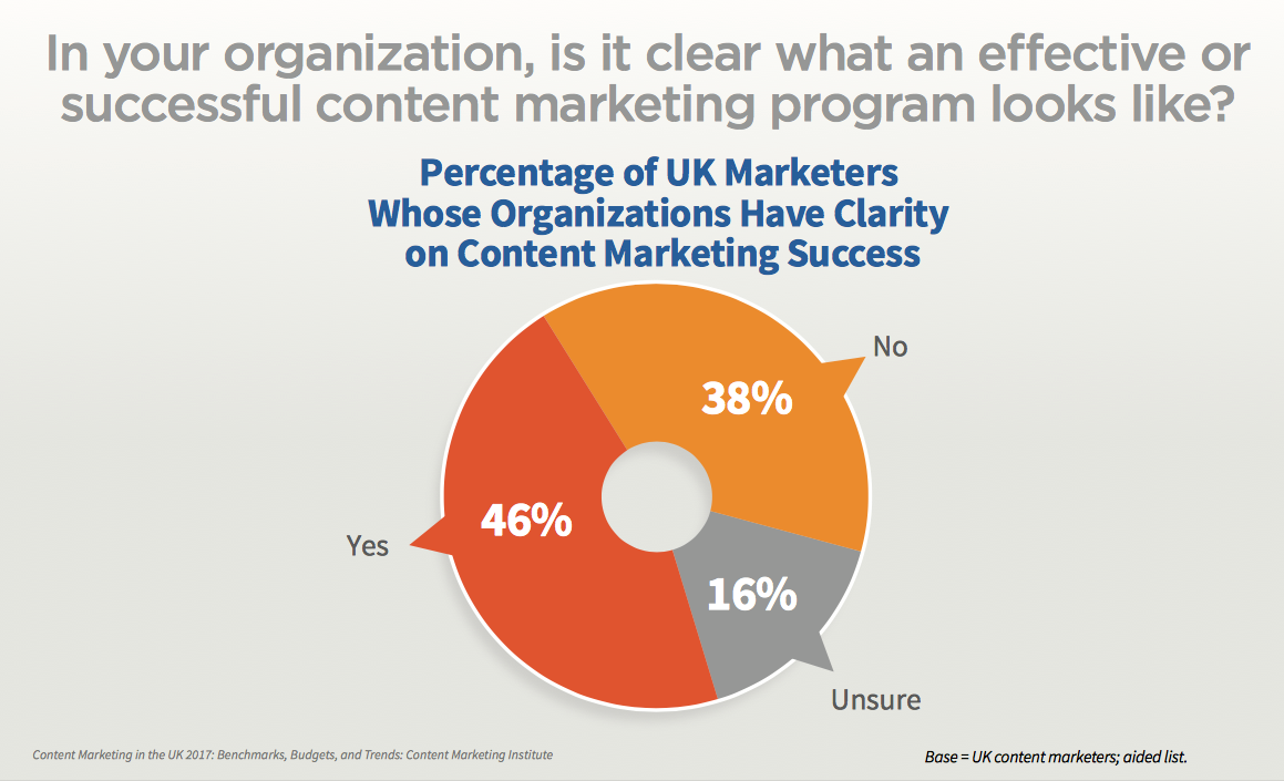what does successful content marketing program looks like?