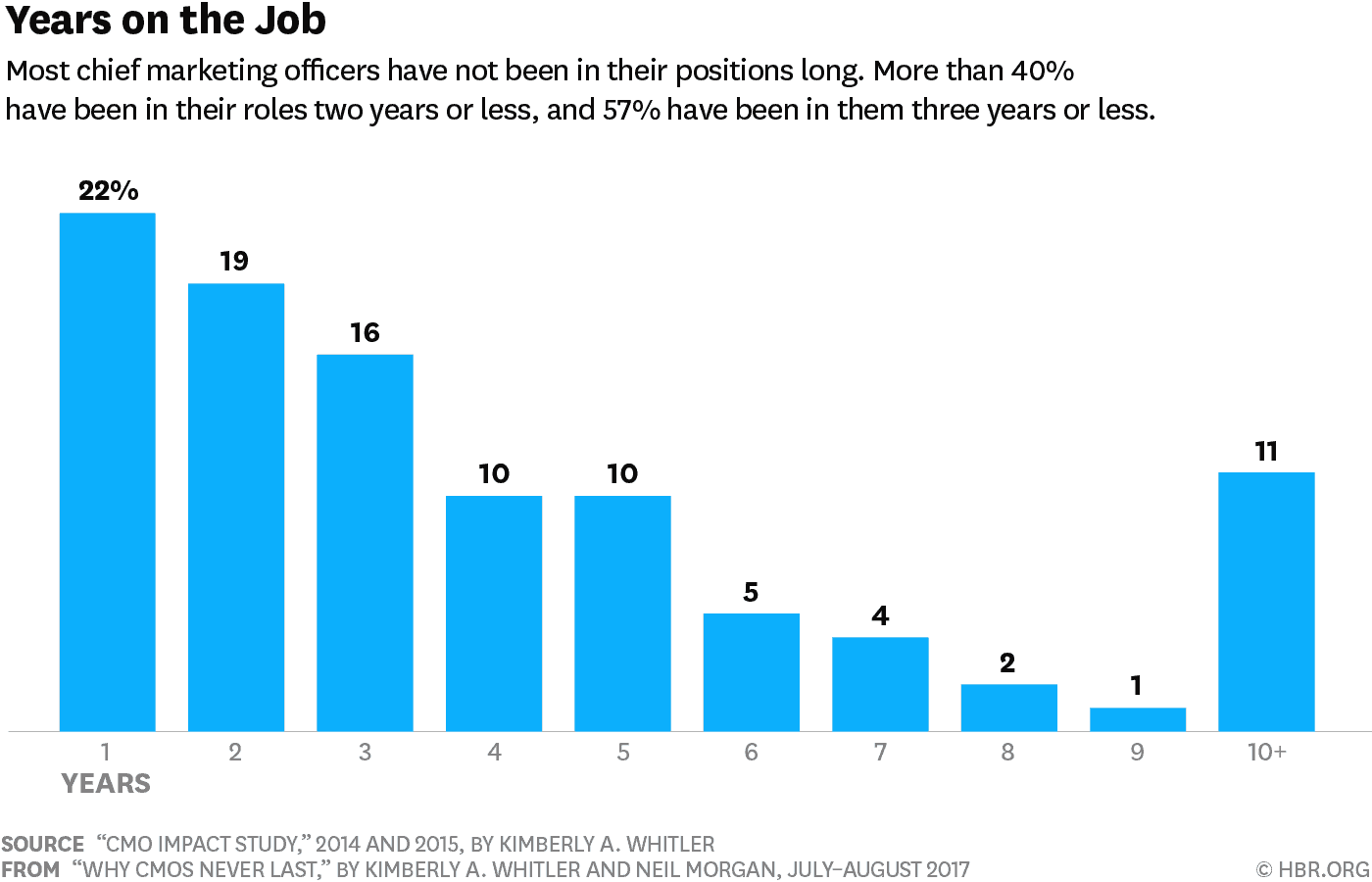 tech-marketing-roles-number-of-years-most-marketing-officers-have-not-been-in-their-position-long-hbr