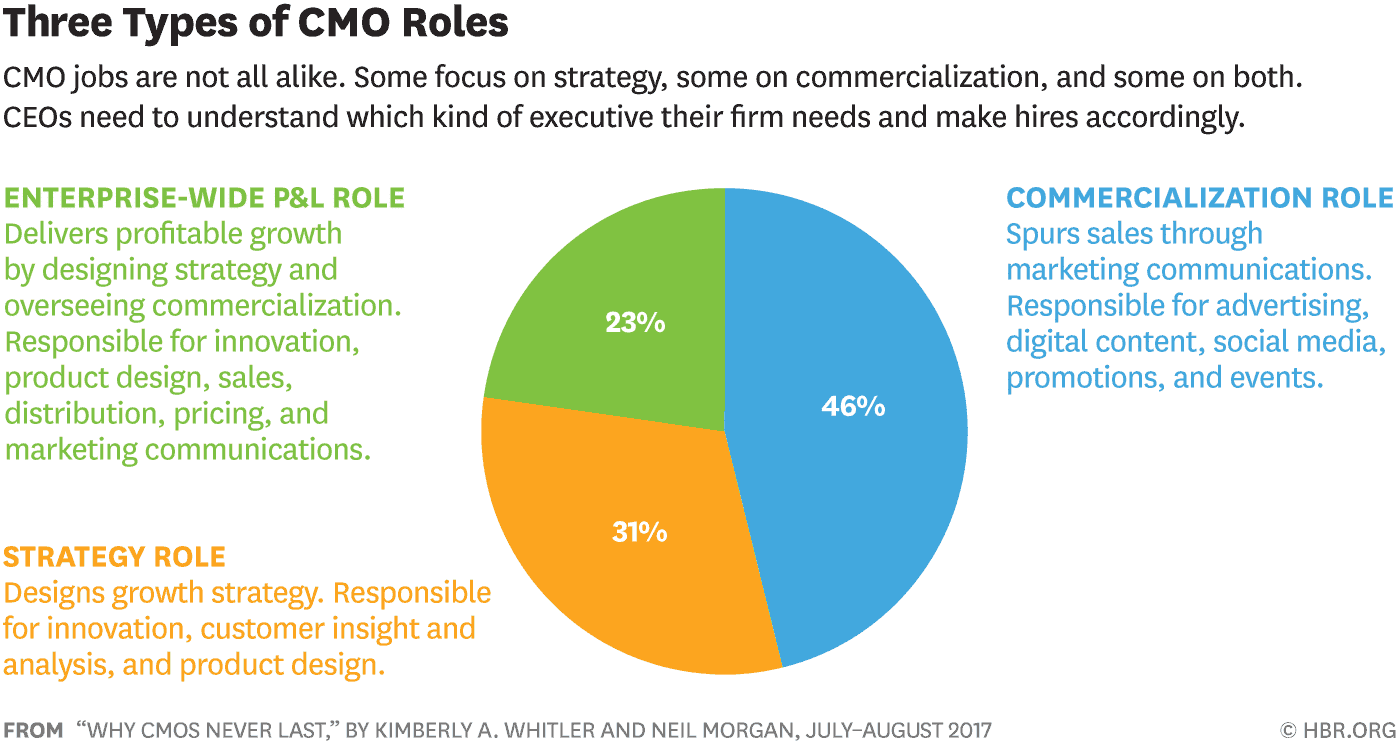tech-marketing-roles-three-types-of-cmo-roles-hbr