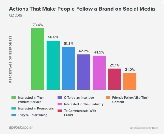 B2B Content Marketing: Actions that make people follow a brand on social media
