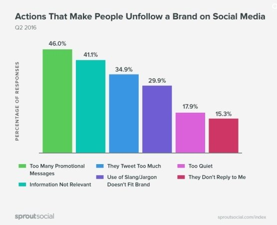 B2B Content Marketing: Actions that make people unfollow a brand on social media