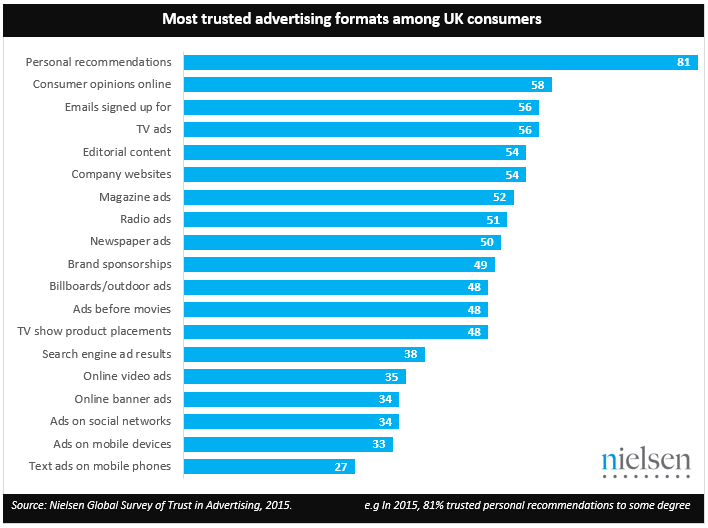 most trusted advertising formats in UK