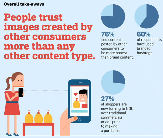 Trust in User Generated Content