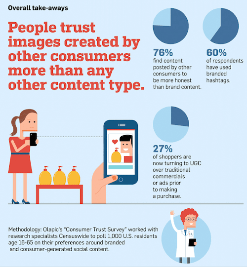 Adweek found that the majority of people trust user-generated content over messages delivered by brands.