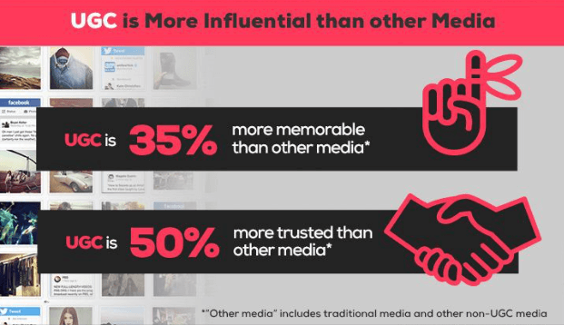 User generated content can be a great addition to your inbound marketing strategy