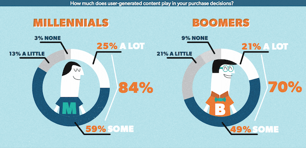 Both millennials and boomers trust user generated content more than brand-produced media