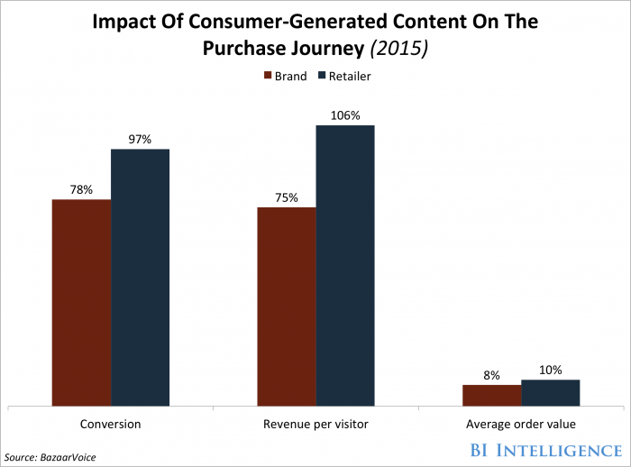 user-generated-content-marketing-purchase-journey.png