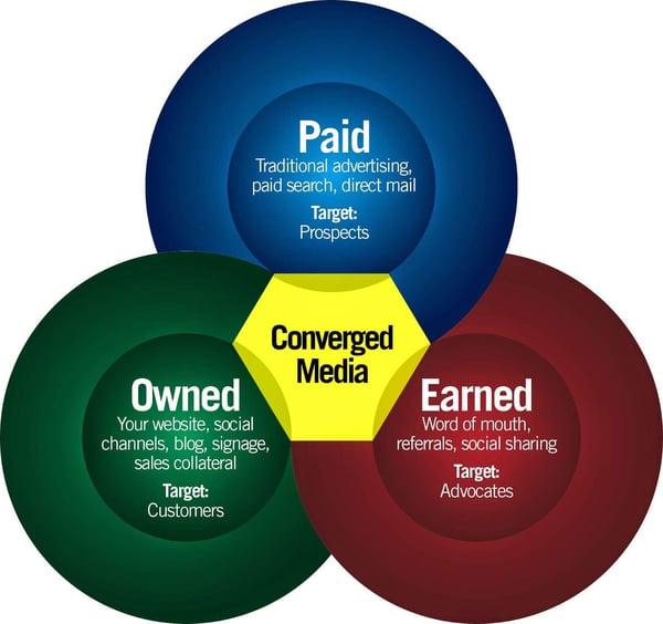 Fintech Marketing - Venn Diagram