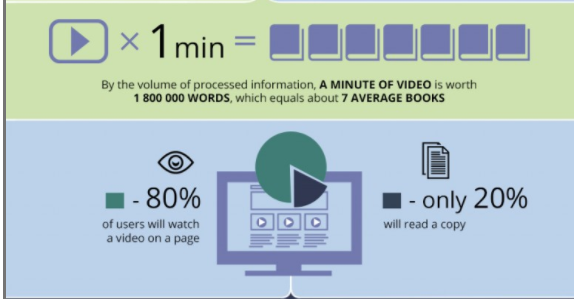 80% of users will watch a video on a page that's interesting to them.