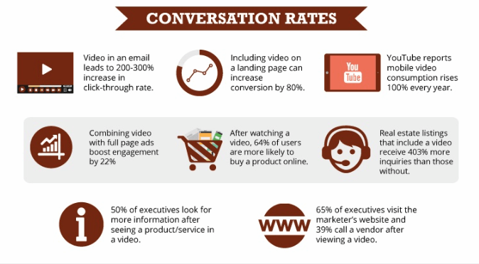 These conversion rate statistics make the value of video marketing clear