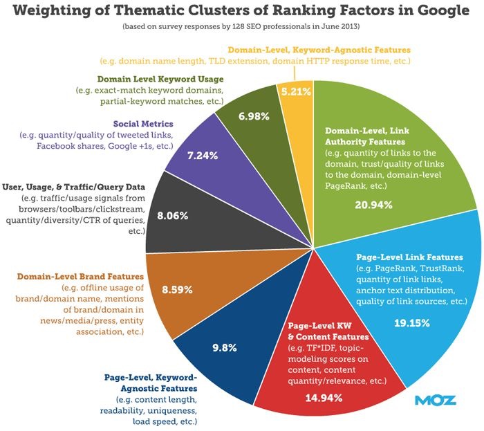 weighting-of-thematic-clusters-of-ranking-factors.jpg