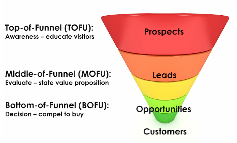 Marketing-automation-lead-funnel.png
