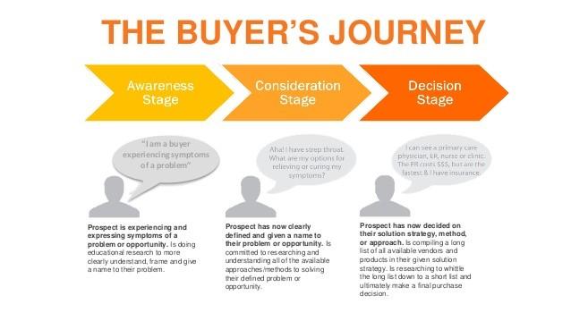 buyers journey marketing automation.jpg