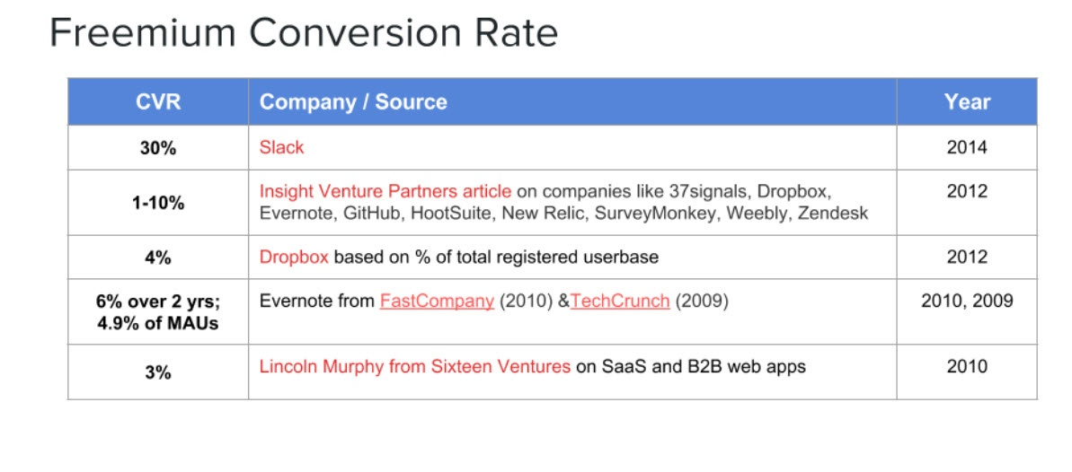 How to Increase Demo and Trial Conversions in SaaS