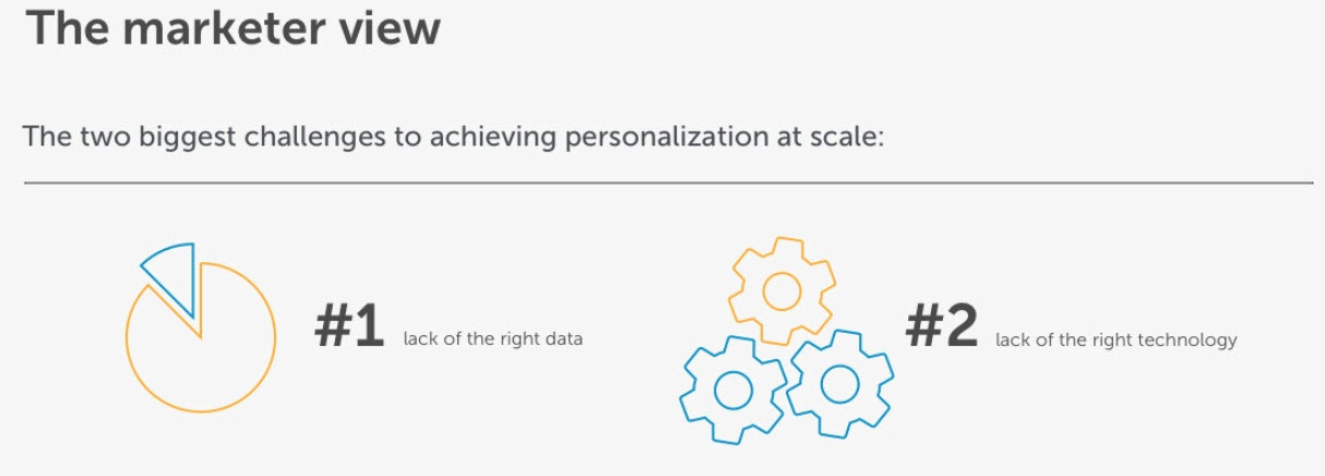 How to Influence Customer Focus Through Personalisation