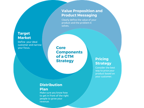 Core Parts of Go To Market Strategy