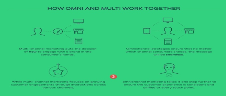 How to Create an Omnichannel Marketing Department