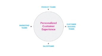 Aligning Product and Marketing Teams to Drive PQLs and MQLs