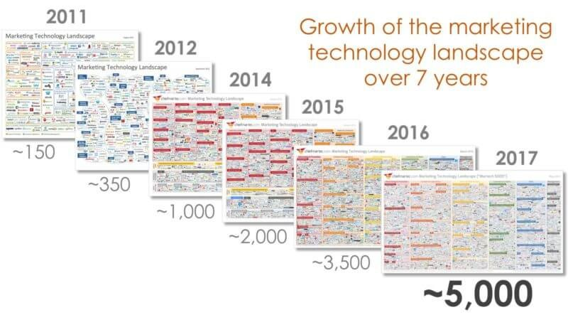 growth-of-the-marketing-technology-landscape