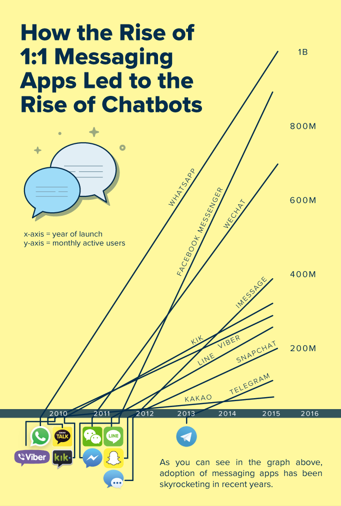 rise-of-the-chatbots